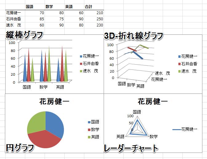 various-graphs